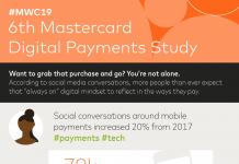 Nove tehnologije Mastercard